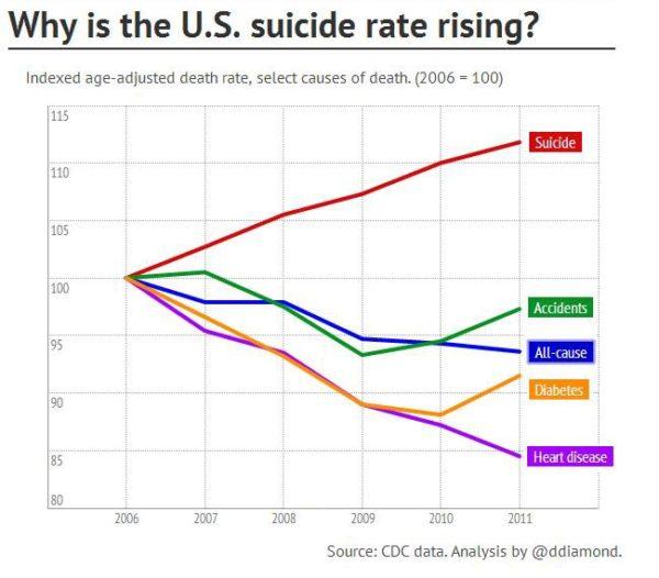 Por que a taxa de suicídios dos norte-Americanos estão subindo? (fonte: CDC)
